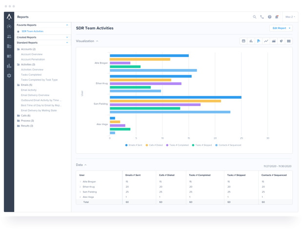 apollo sales enablement tracking