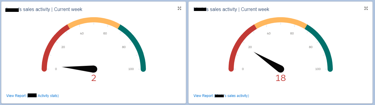 screenshot of sales activity meter