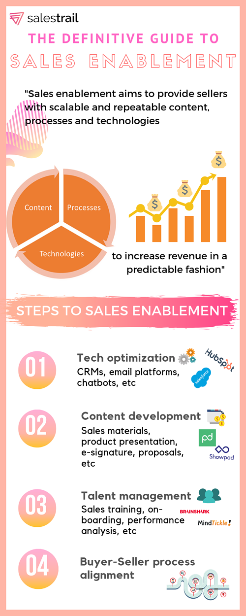 sales enablement guide infographic